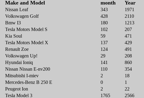 "Tesla Model 3 Norge mars 2019 ""width ="" 477 ""height ="" 326 ""srcset ="" https://cleantechnica.com/files/2019/03/Screenshot-2019-03-17-at-7.54.23 -PM.png 477w, https: //cleantechnica.com/files/2019/03/Screenshot-2019-03-17-at-7.54.23-PM-270x185.png 270w ""sizes ="" (maximum width: 477px) 100vw, 477px"