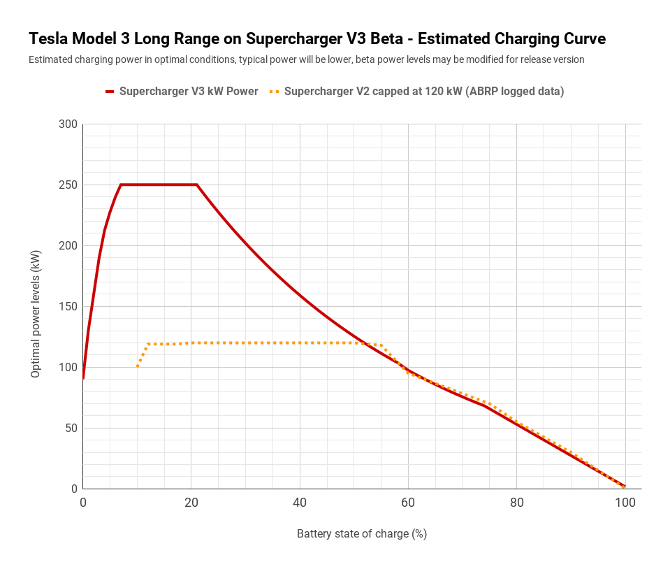 Supercharger V3 — Shocking Power & Smart Strategy By Tesla (Charts