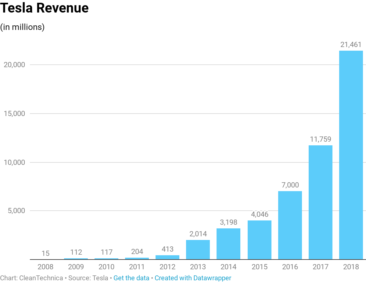 Tesla's Incredible Growth, Past & Future — How The Company ...