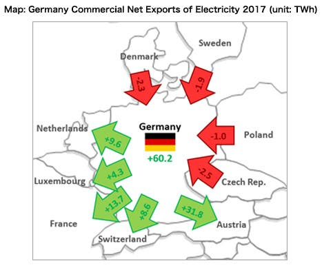 Germany commercial Net exports of electricity 2017