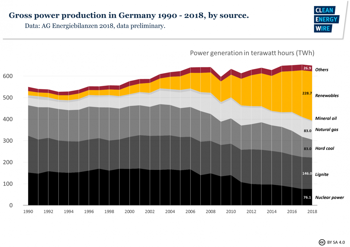 Gross power production Germany 1990-2018 diagram