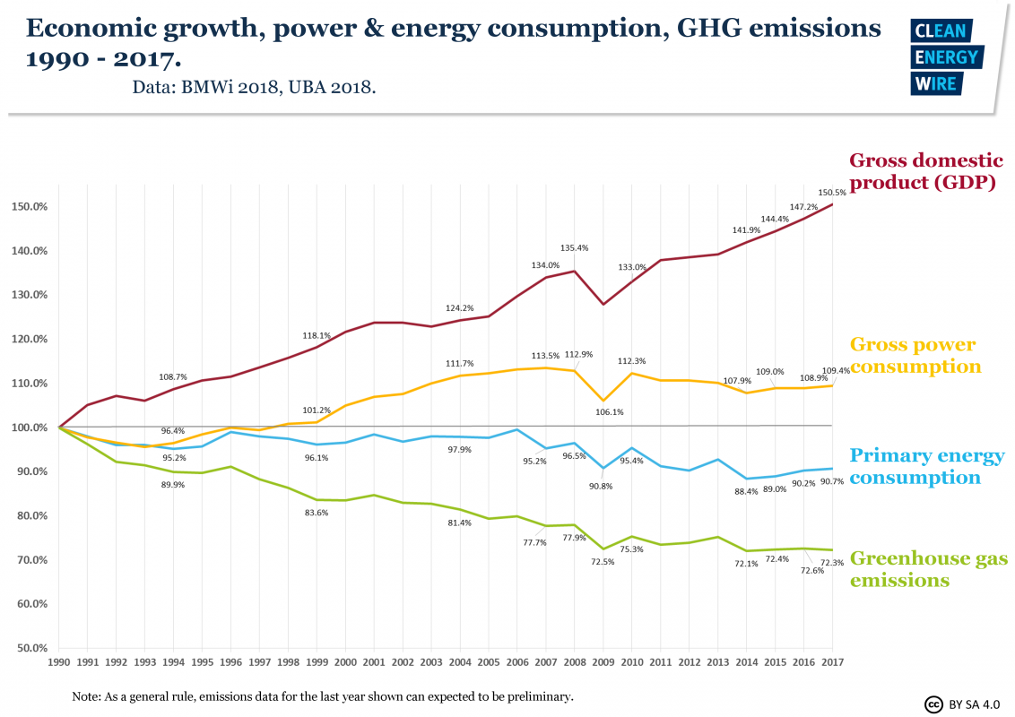 Economic groeth, power & energy consumption 1990-2017 diagram