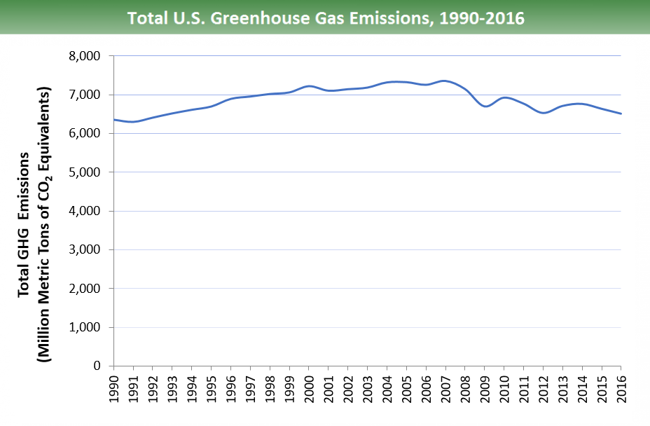 US Greenhouse Gas Emissions 1990-2016 diagram