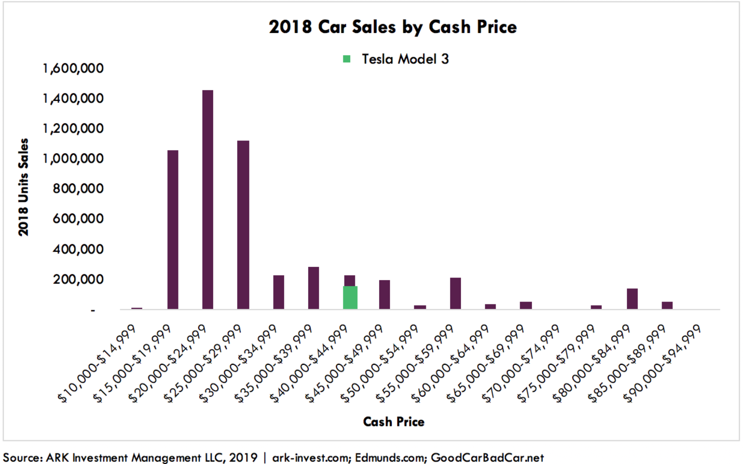 Tesla Model 3 Is Cheaper Than Toyota Camry, ARK Analysis ...