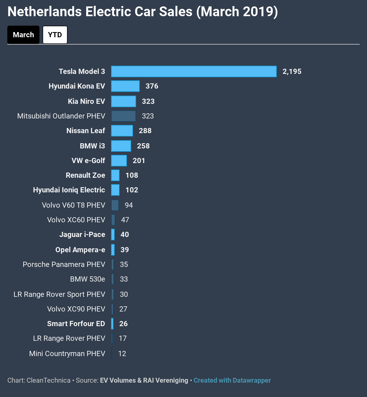 tesla model  jumps     netherlands   cars cleantechnica ev sales report