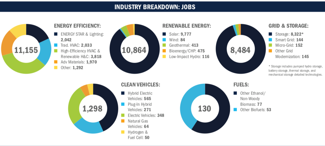 Nevada Clean Jobs Boom Traceable To Gov Sandoval Foresight