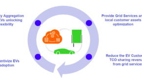 Vehicle Grid Integration Enel X