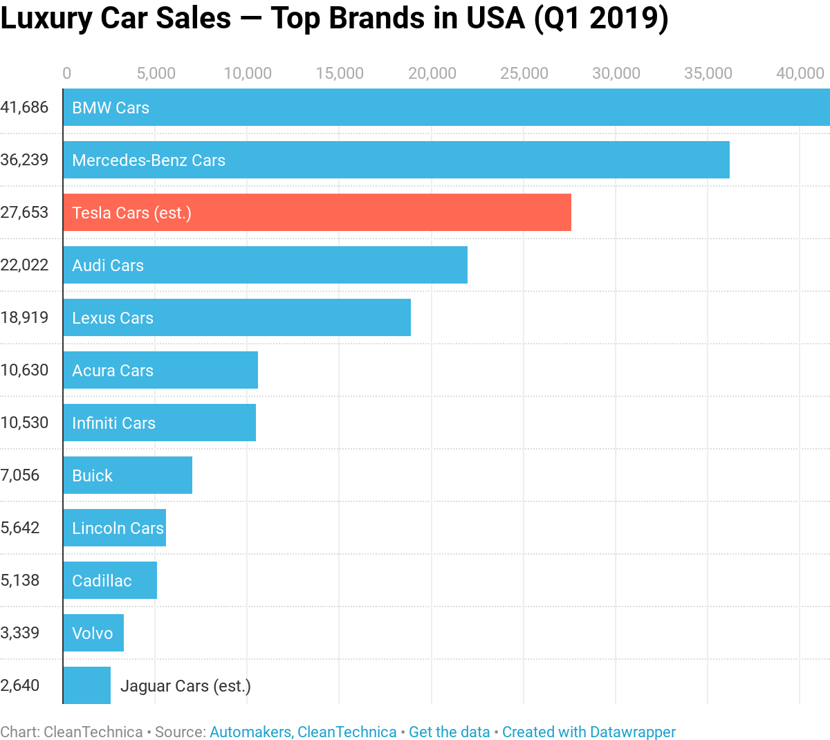 Tesla = 15% Of Luxury Car Sales In USA