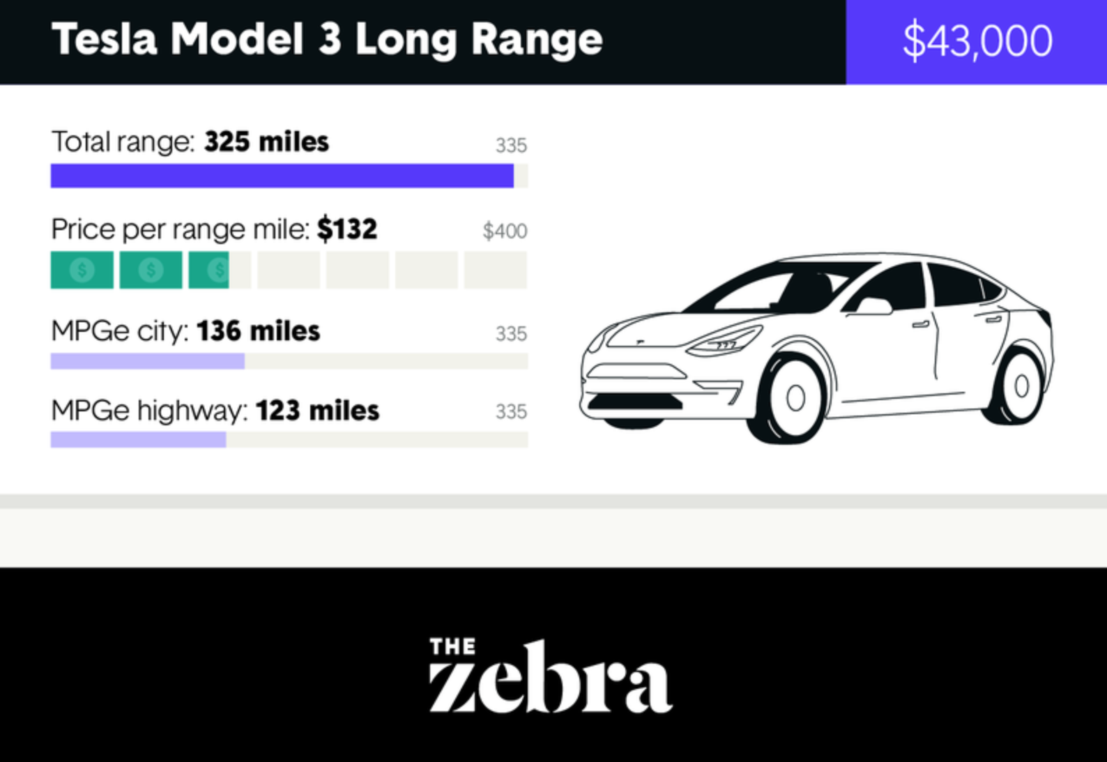 Comparing Electric Vehicles On Price Per Range Mile You Know Who Wins Infographic Cleantechnica
