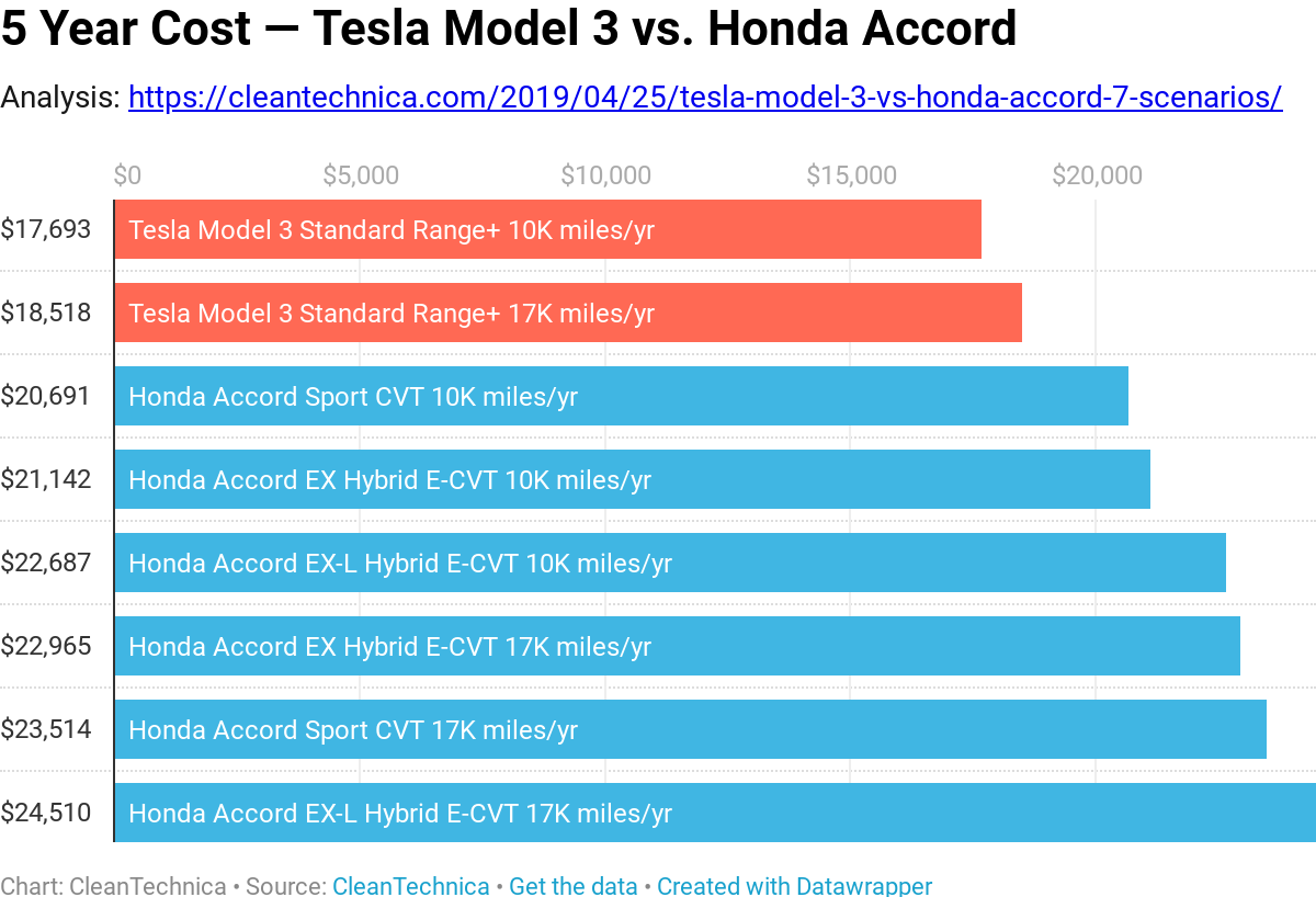 The Tesla Model 3 Is Beyond Compeive With One Of Usa S And World Top Ing Cars Iconic Honda Accord