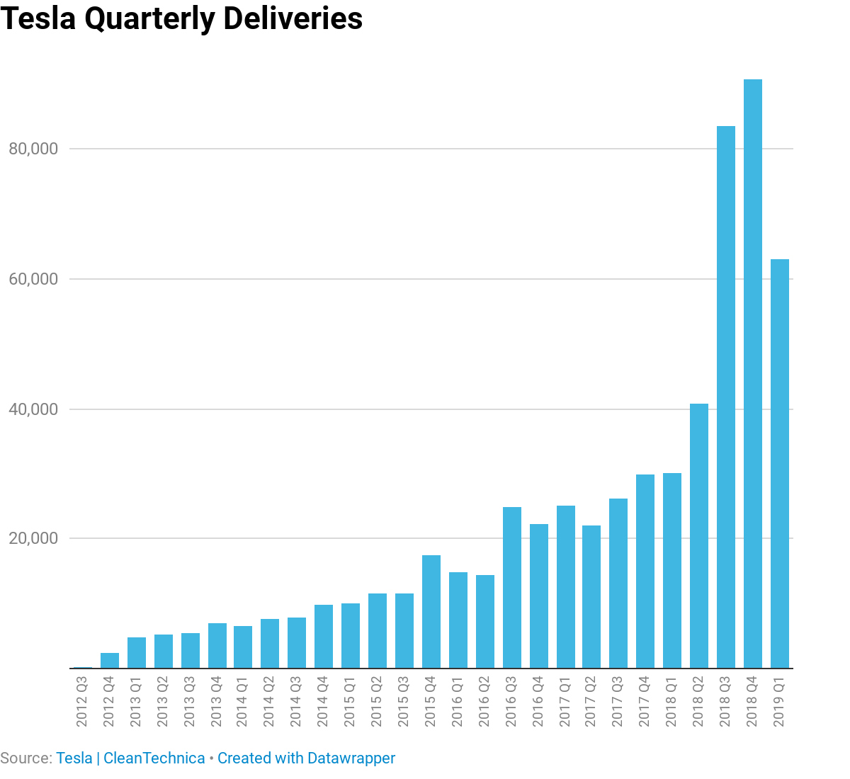 Chart: Tesla Quarterly Deliveries