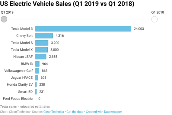 Tesla Model 3 = 60% Of US Electric Vehicle Market