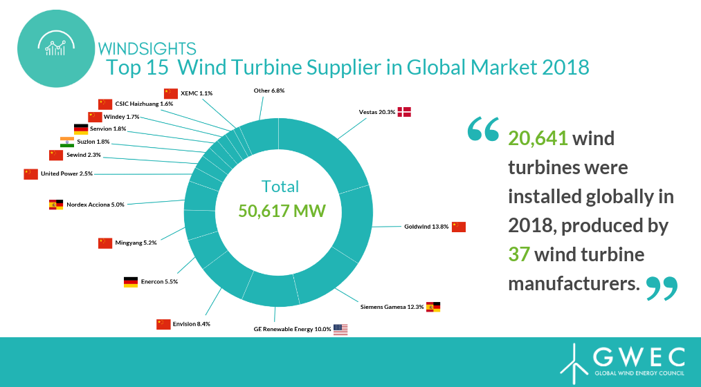 Vestas Installed 1 Out Of 5 Wind Turbines Globally In 2018
