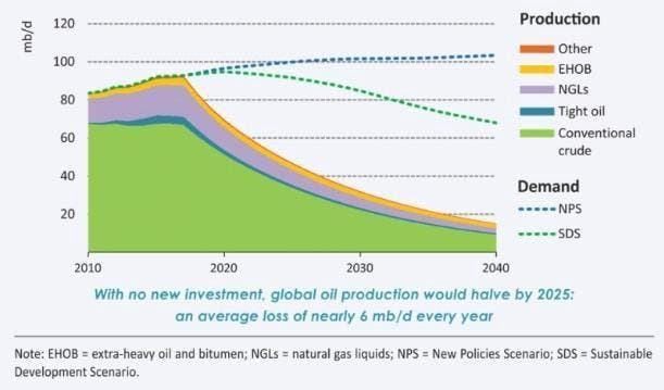 The Largely Ignored Problem Of Global Peak Oil Will
