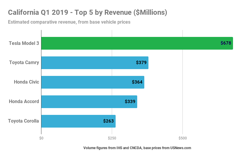 Tesla Model 3 = #1 Top Selling Car In California In Terms Of Revenue — Q1 2019