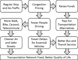 Congestion_Pricing_Flowchart