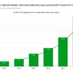 Global EV Market Growth 2013-2018