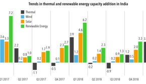 Thermal and renewable energy capacity added in India during Q2 2019