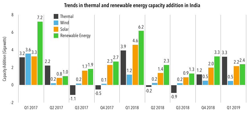 Indian Renewable Energy Capacity Addition Slips In Q1 2019