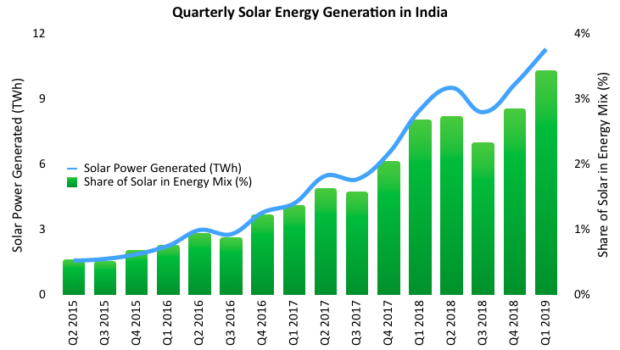 Solar energy generation trends in India