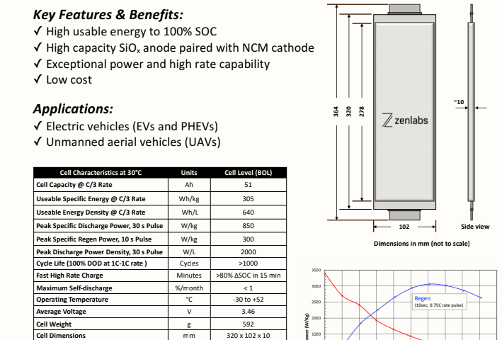 Zenlabs Is Developing Novel Electrolyte Formulations Tailored To Our Specific Silicon Based Anode The Enable Lithium