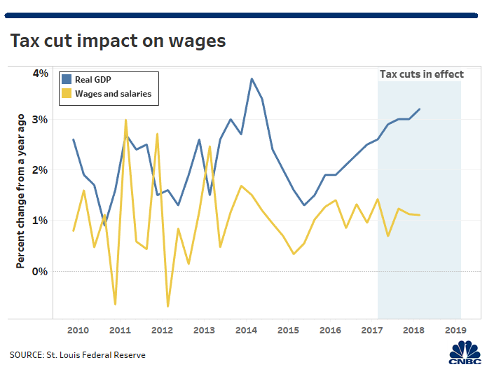 Republican tax cut and wages