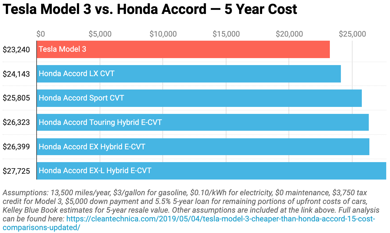 Electric Car Comparison >> Tesla Model 3 Cheaper Than Honda Accord Gas Car Dealers In