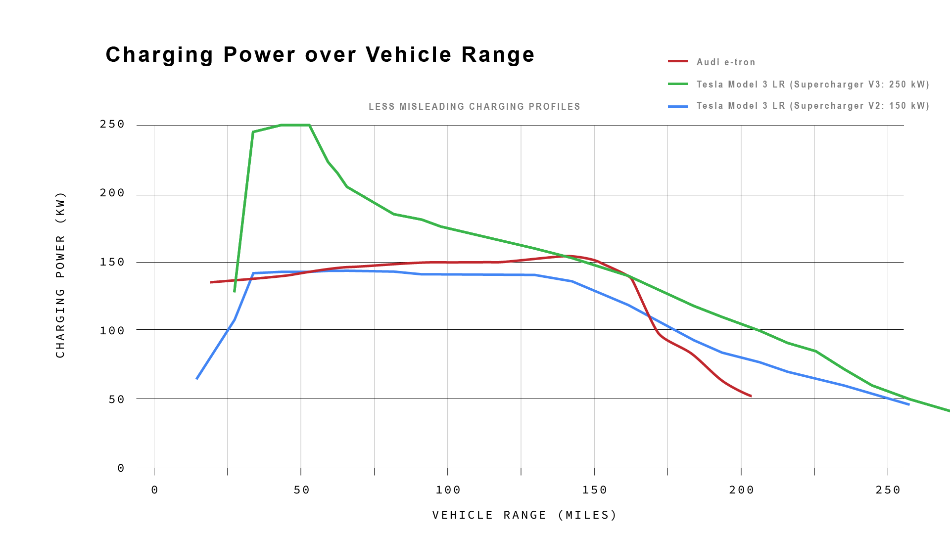 Correcting Audi Tesla Model 3 Charges Over 2 Times Faster Than Audi