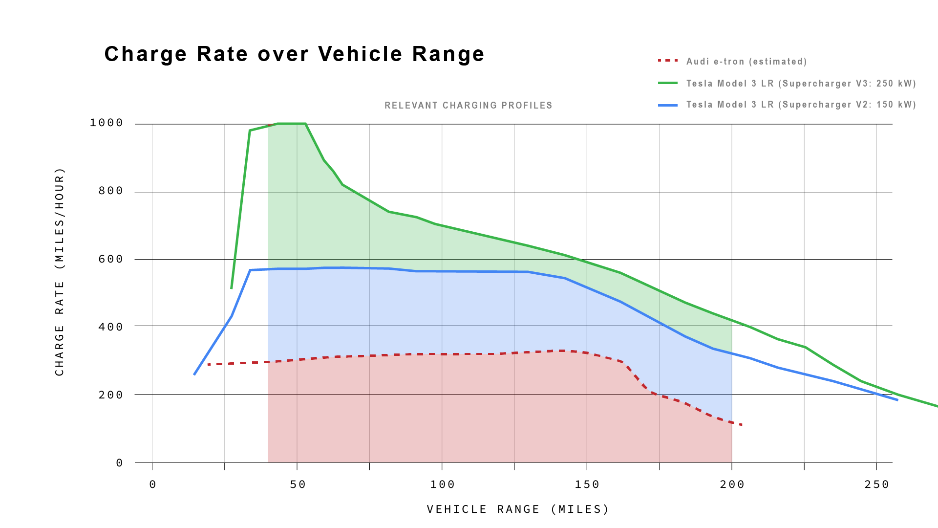 Correcting Audi: Tesla Model 3 Charges Over 2 Times Faster ...