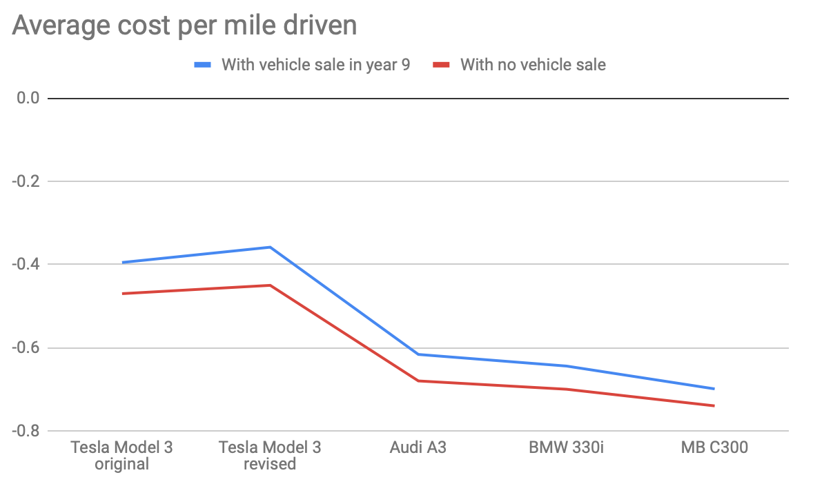 Figure 4 Values Closer To Zero Are Better For Average Cost Per Mile Driven