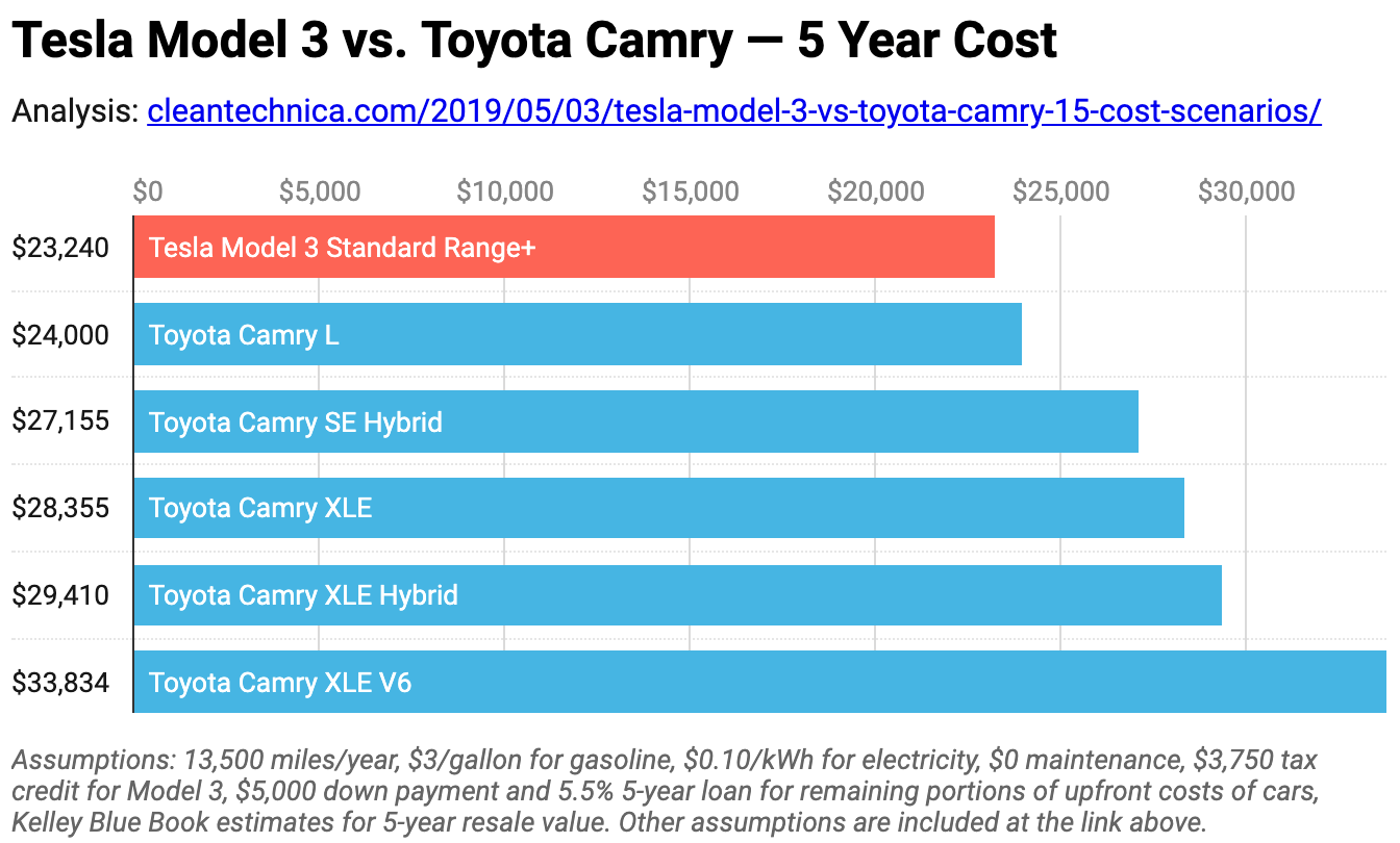 Chart: Tesla Model 3 vs Toyota Camry - 5 Year Cost at 13,500 miles per year