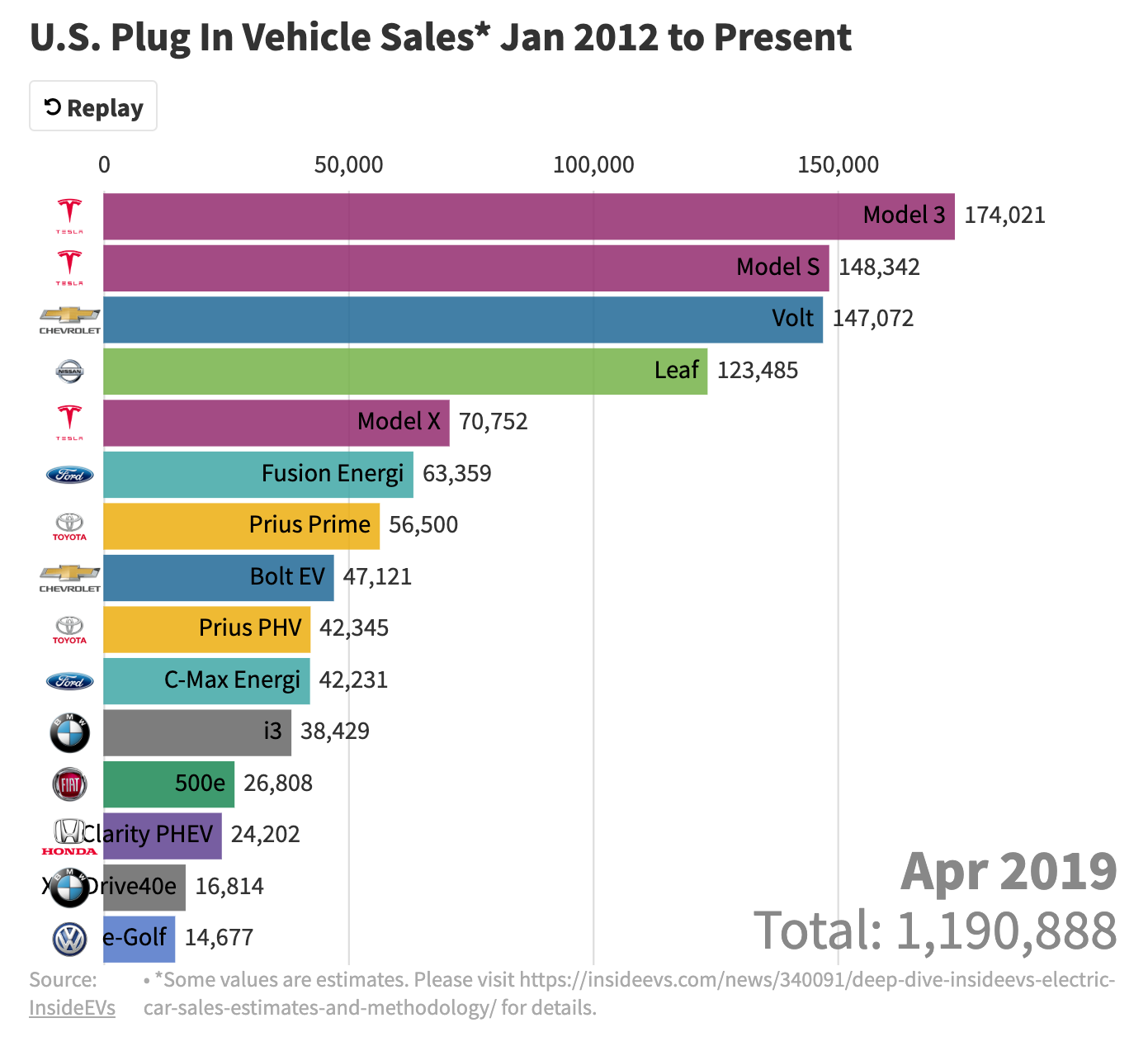 Visualization: 2012–2019 US Electric Car Sales (This Is A