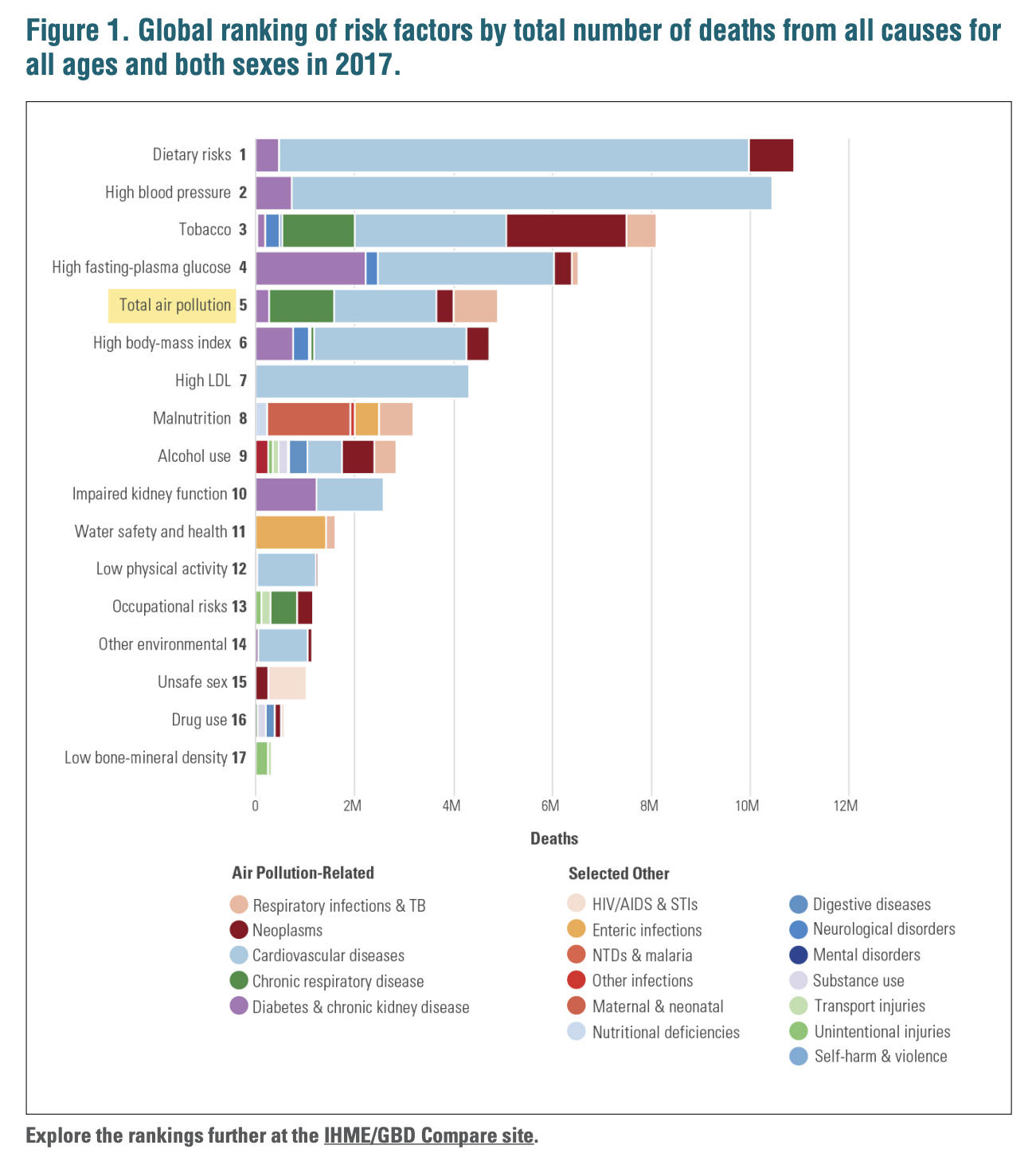State of Global Air 2019 — A Special Report On Global