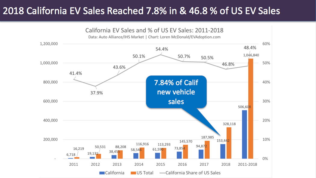2018 California EV Sales Reached 7.8% in & 46.8% of US EV Sales-Loren McDonald-EVAdoption
