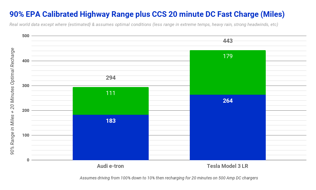 photo of Sorry, Audi, But Tesla Model 3 Crushes Audi e-tron In Fast Charging Times (Charts) image