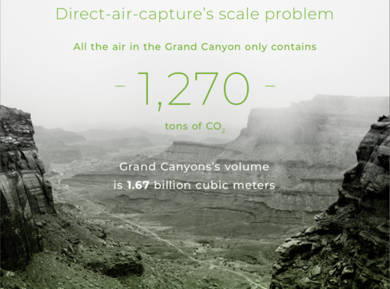 Best Carbon Capture Facility In World Emits 25 Times More CO2 Than Sequestered