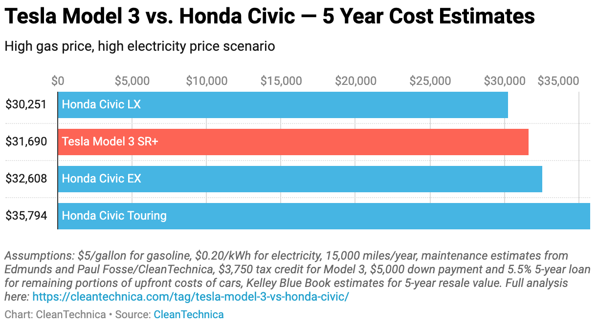 Shocker: Tesla Model 3 vs Honda Civic - Alternate Home Energy