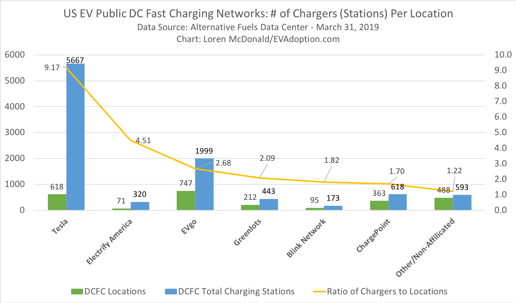 Ratio of DC fast chargers to # of locations - US March 31 2019