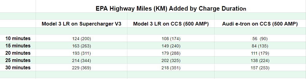 EPA highway miles by charge duration