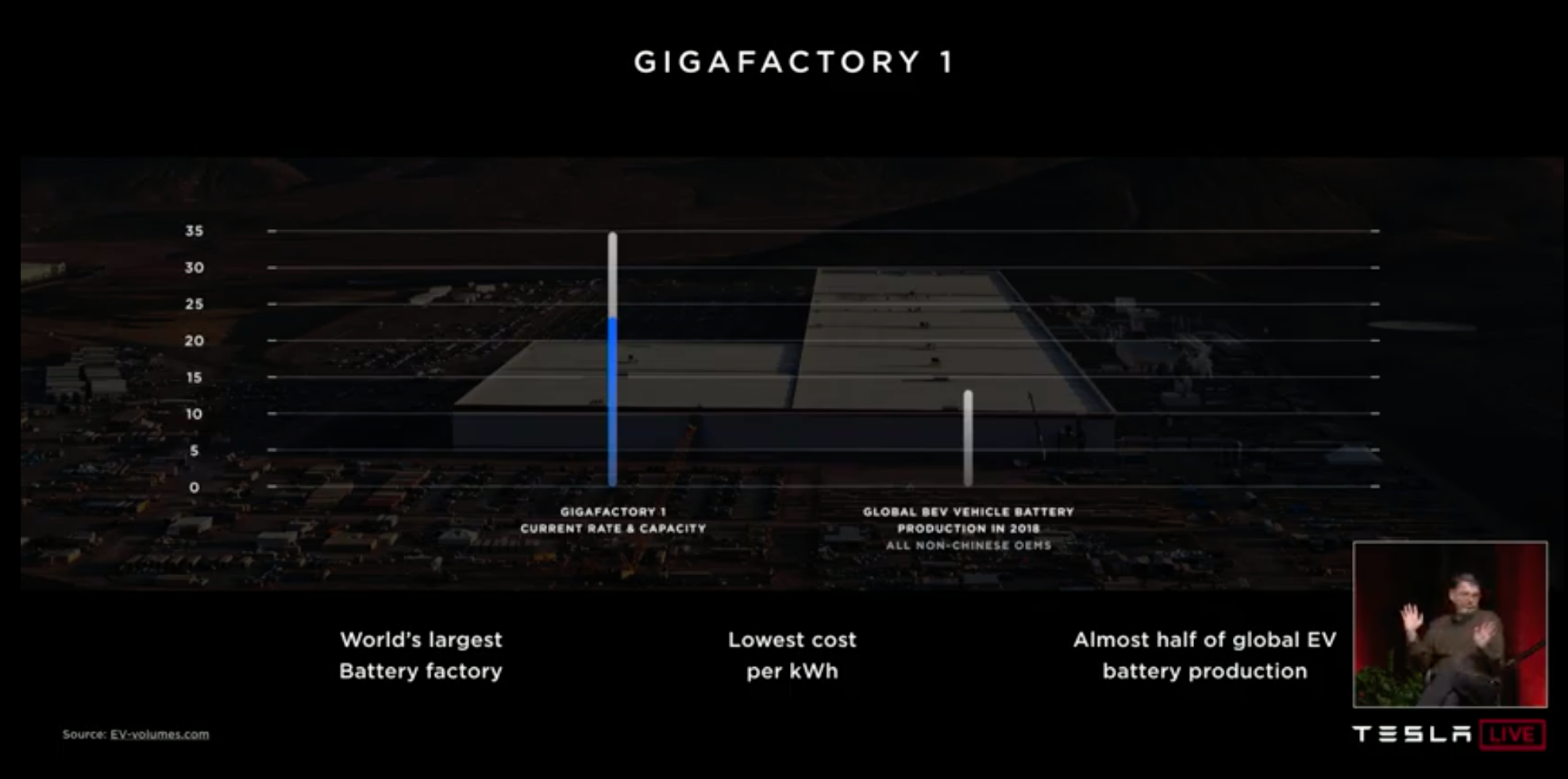 photo of Tesla's Advantage With Its Battery Technology — Low Cost image