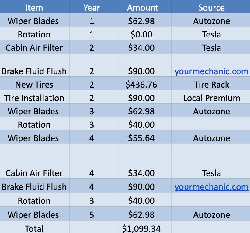 photo of Tesla Model 3 Maintenance Guide — Costs Even Lower Than I Thought! image