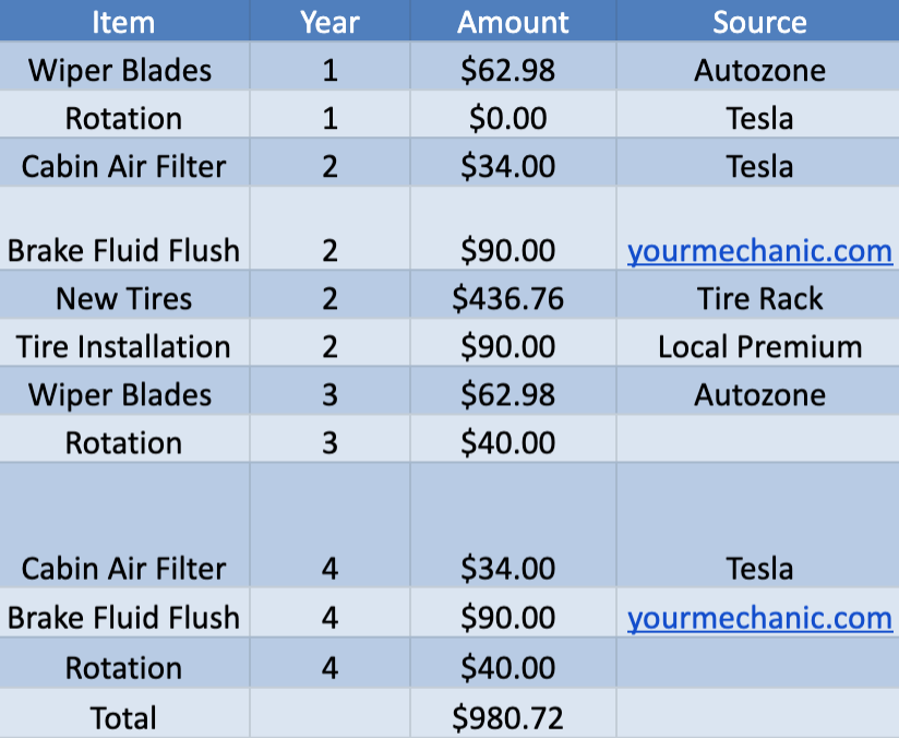 Tesla Model 3 Maintenance Guide — Costs Even Lower Than I