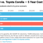 Toyota Corolla vs. Tesla Model 3 — Cost Comparisons Over 5 Years