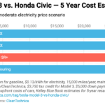Shocker: Tesla Model 3 vs. Honda Civic — 15 Cost Comparisons Over 5 Years