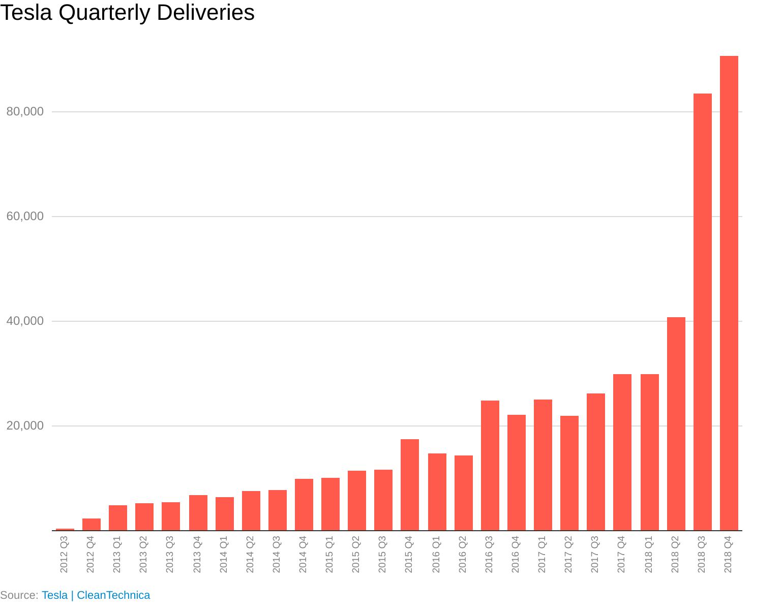 Historical Tesla [TSLA] Forecasts From Goldman Sachs, David