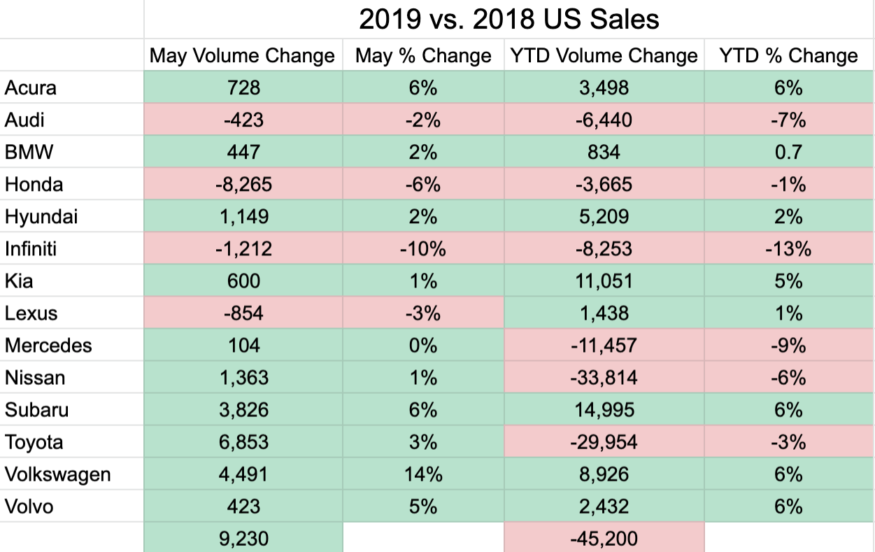 Us Auto Sales >> Us Auto Sales Down For Audi Honda Infiniti Mercedes