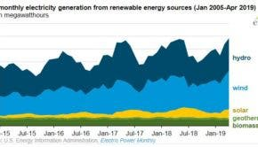 EIA renewable electricity