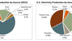 Cost of Solar Power vs Cost of Wind Power, Coal, Nuclear
