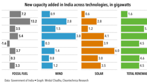 Batteries: The Only Missing Link in India's Solar Energy Story