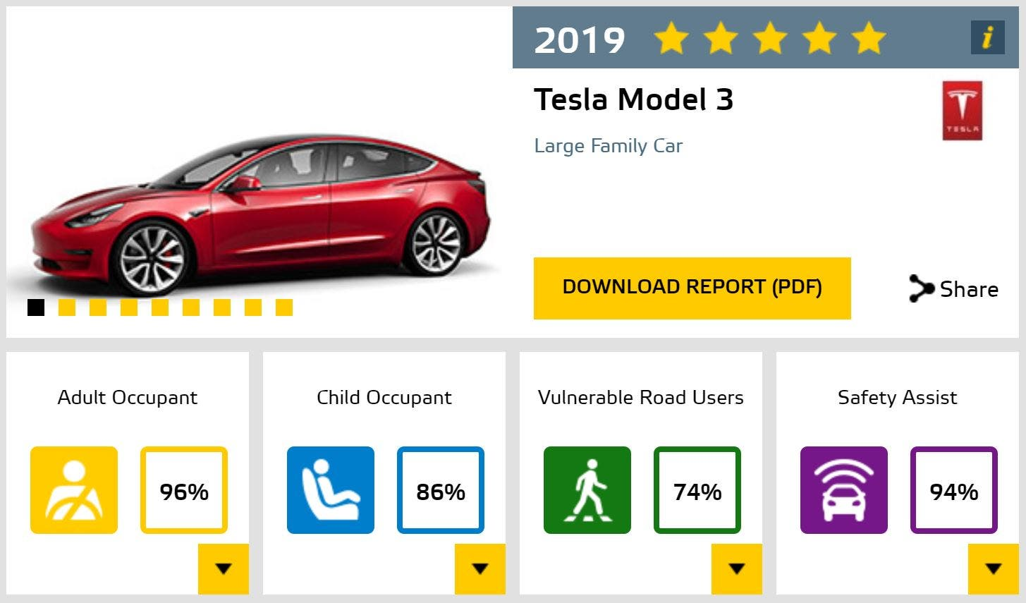 Tesla Model 3 Earns The Highest Overall Euro NCAP Score In ...